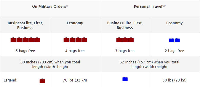 Delta Airlines Baggage Fees 2019 Airline